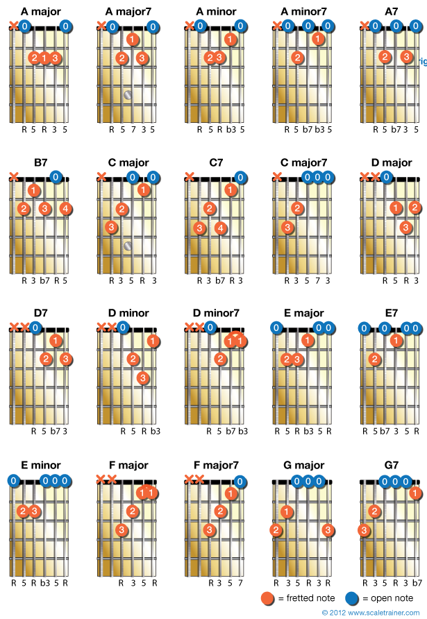 20 Chords Every Guitarist Should Know Global Guitar Network
