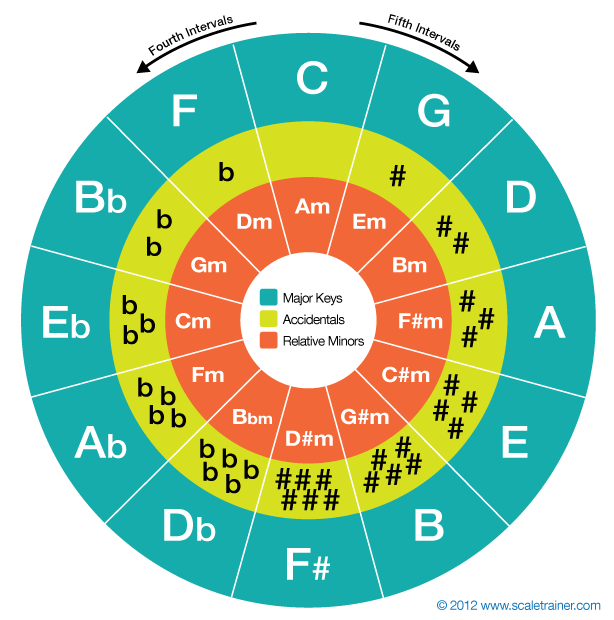 This is an image of Trust Printable Circle of Fifths Wheel