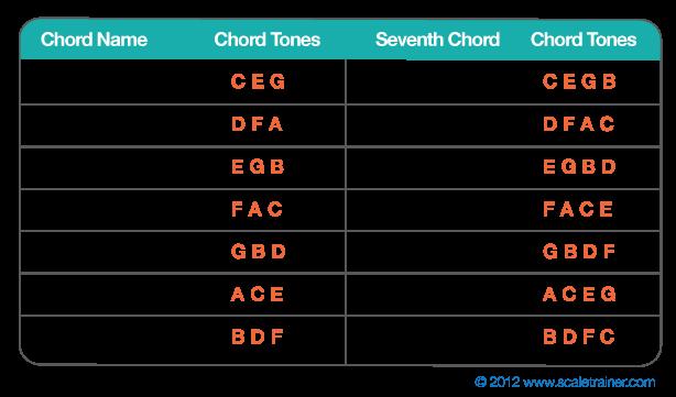Diatonic Chords Global Guitar Network