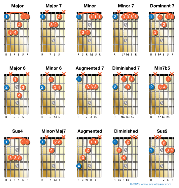 How to Play E String Based Guitar Chords - Global Guitar Network