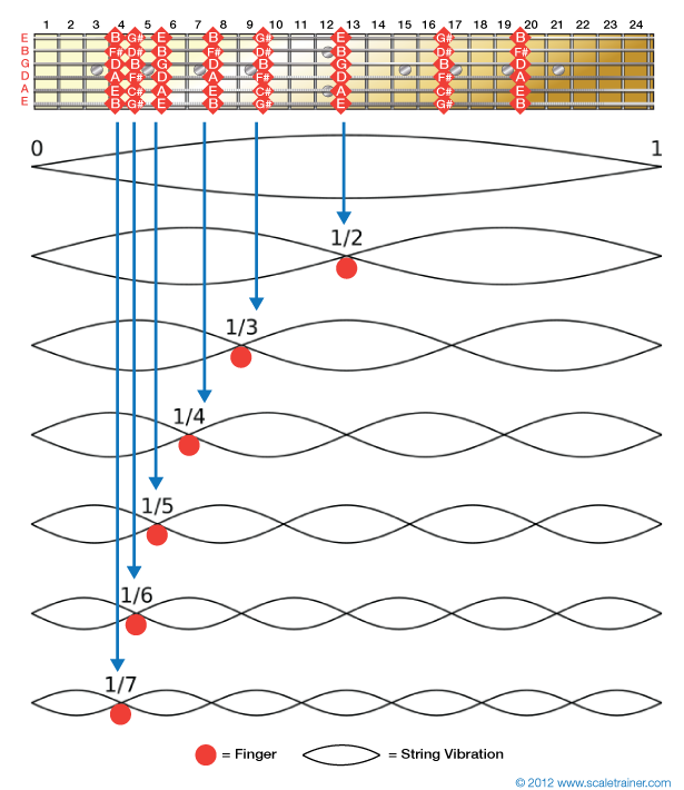 Natural-Harmonics