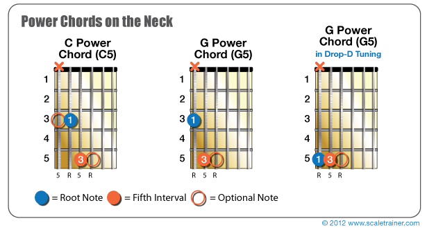 POWER CHORDS!!! - Global Guitar Network
