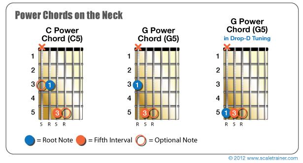 Power Chords Global Guitar Network