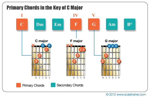 Guitar guitar chords in the key of c : Primary Chords - Global Guitar Network