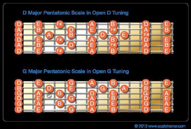 Guitar Guitar Chords In Open D Guitar Chords In Open In Guitar
