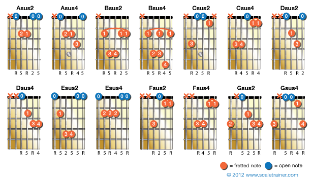 Suspended Chords - Global Guitar Network