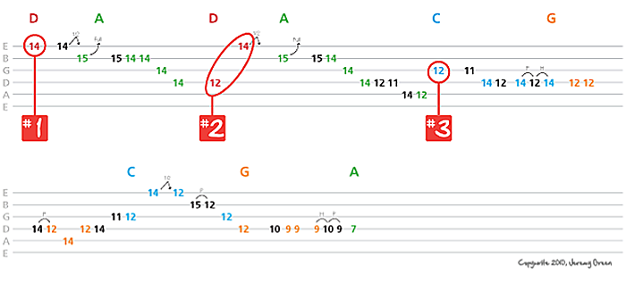 3 Ways To Use Chord Tones When Soloing Global Guitar Network
